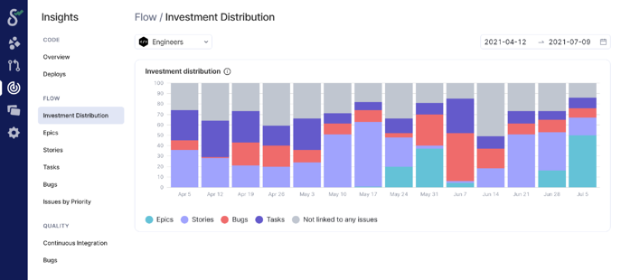 investment_distribution
